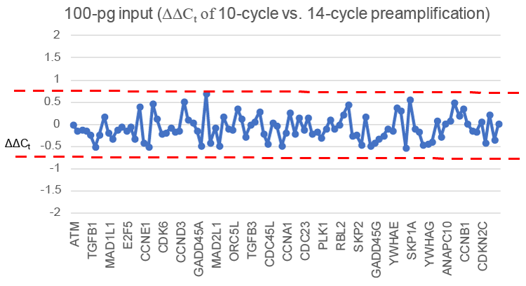 Delta-Delta Ct analysis demonstrates unbiased preamplification between 10 and 14 cycles