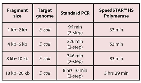 Time Comparison of SpeedSTAR and Standard High Efficiency Enzyme Reaction Times on E. coli Fragments of Varying Sizes (2-step refers to PCR cycling conditions)