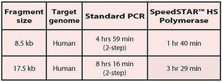 Time Comparison of SpeedSTAR and Standard High Efficiency Enzyme Reaction Times on Large Size Human Genomic Targets (2-step refers to PCR cycler conditions)