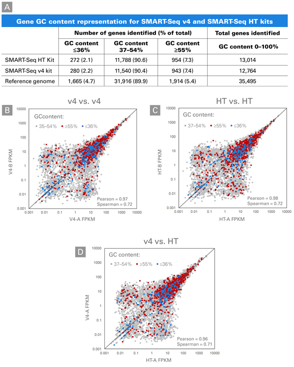 Comparison of expression level by gene GC content between the SMART-Seq v4 and SMART-Seq HT kits