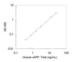 A typical standard curve obtained using the Human sAPP, Total ELISA Kit