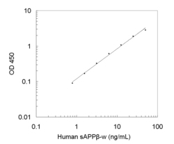 A typical standard curve obtained using the Human sAPP beta-w ELISA Kit