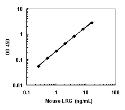A typical standard curve obtained using the Mouse LRG1 ELISA Kit