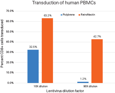 Efficient transduction of human PBMCs using RetroNectin, as compared to Polybrene