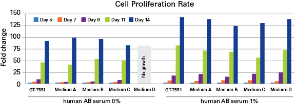 Human PBMCs were cultured for 4 days with anti-CD3 stimulation and further cultured for 10 days with GT-T551 culture medium or competitors' media products