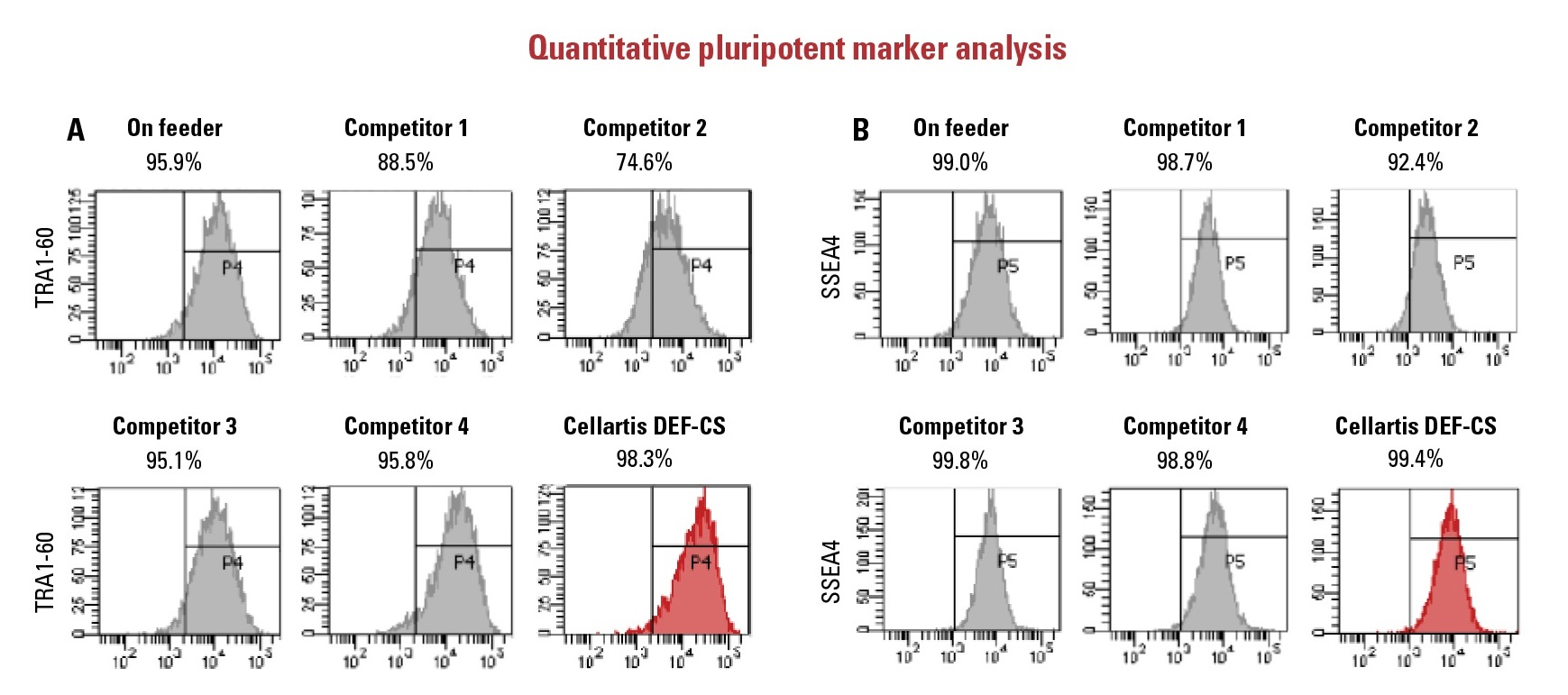 Human induced pluripotent stem cells (iPS) cells grown in the Cellartis DEF-CS Culture System have the highest proportion and intensity of markers of pluripotency