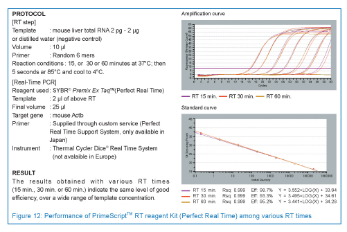 PrimeScript RT reagent Kit (Perfect Real Time) has the same high level of efficiency with various RT times (15 min., 30 min. or 60 min.) over a wide range of template concentrations