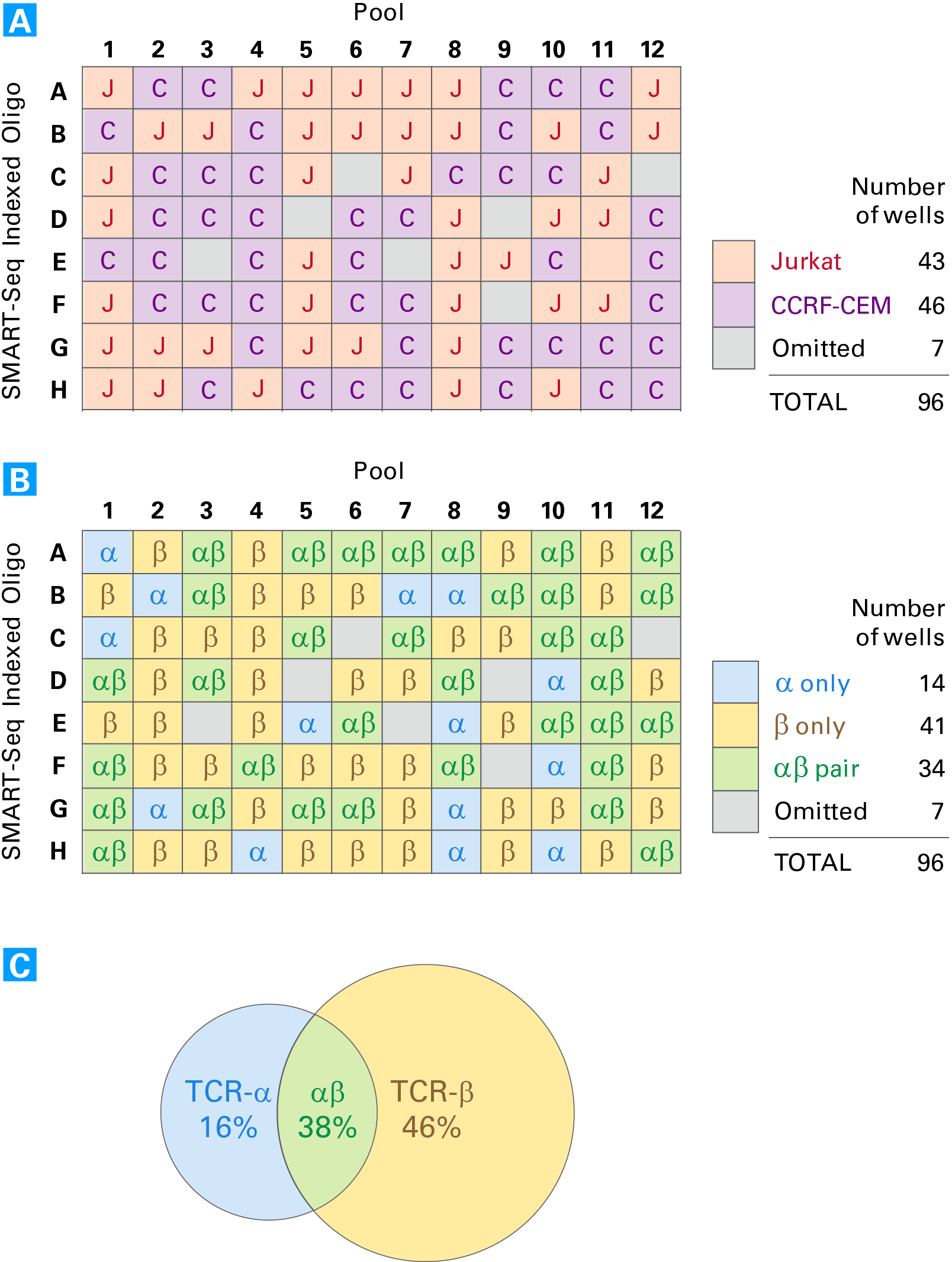 Cell-type calling and alpha-beta pairing analysis of a mixed population of cells