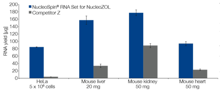 NucleoZOL used together with the NucleoSpin RNA Set for NucleoZOL provided better total RNA yields than a leading competitor