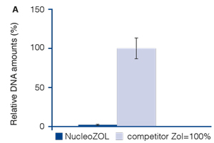 Total RNA isolated with NucleoZOL contains much less DNA contamination than a leading competitor