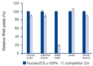 NucleoZOL provides similar or better RNA yields than a leading competitor